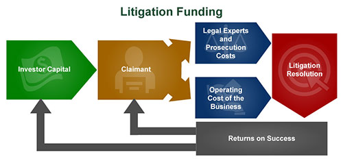 litigation-funding-image