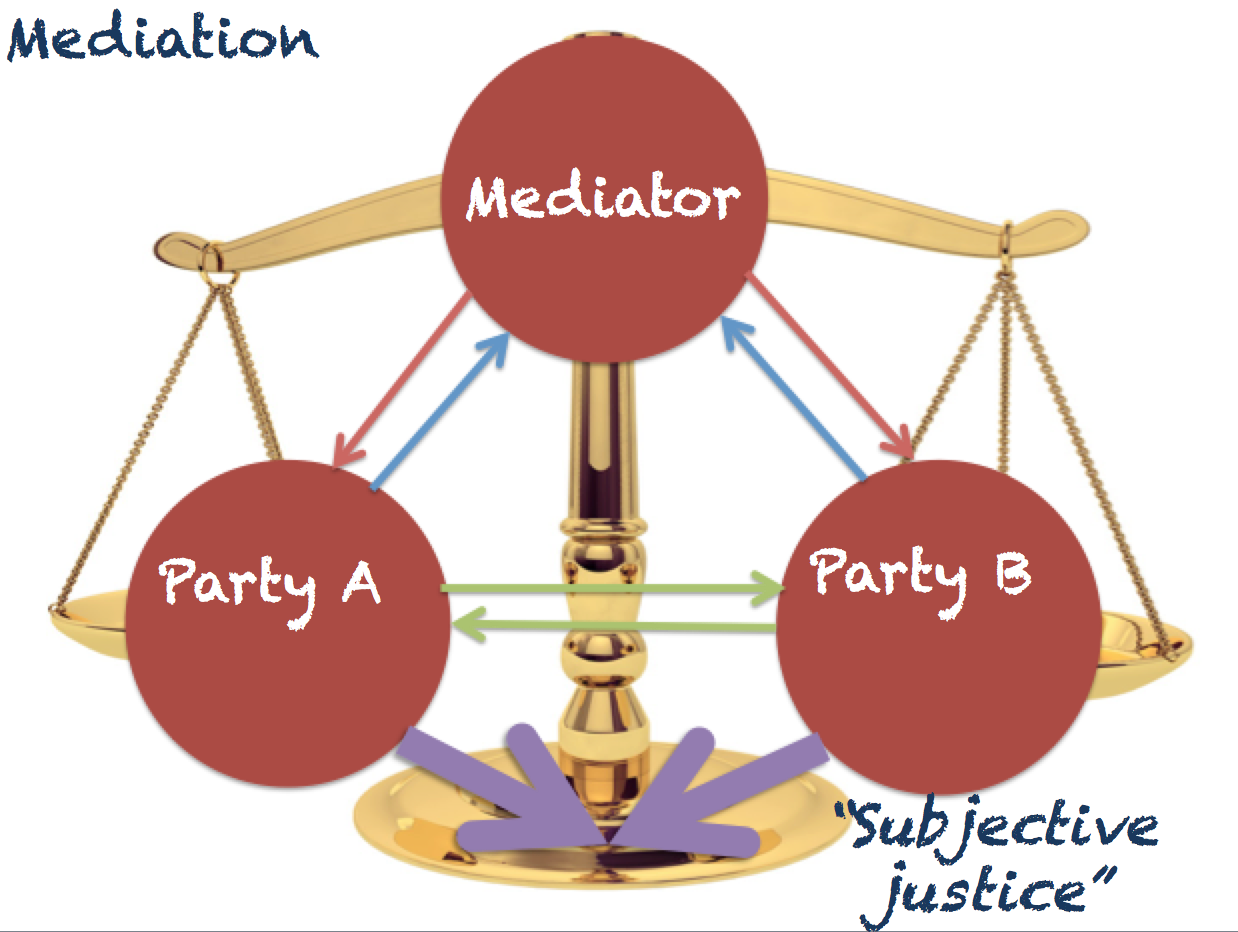 mediation Family mediation for divorce or separation or concerns over custody of children offices throughout north east in northumberland, newcastle, gateshead etc.